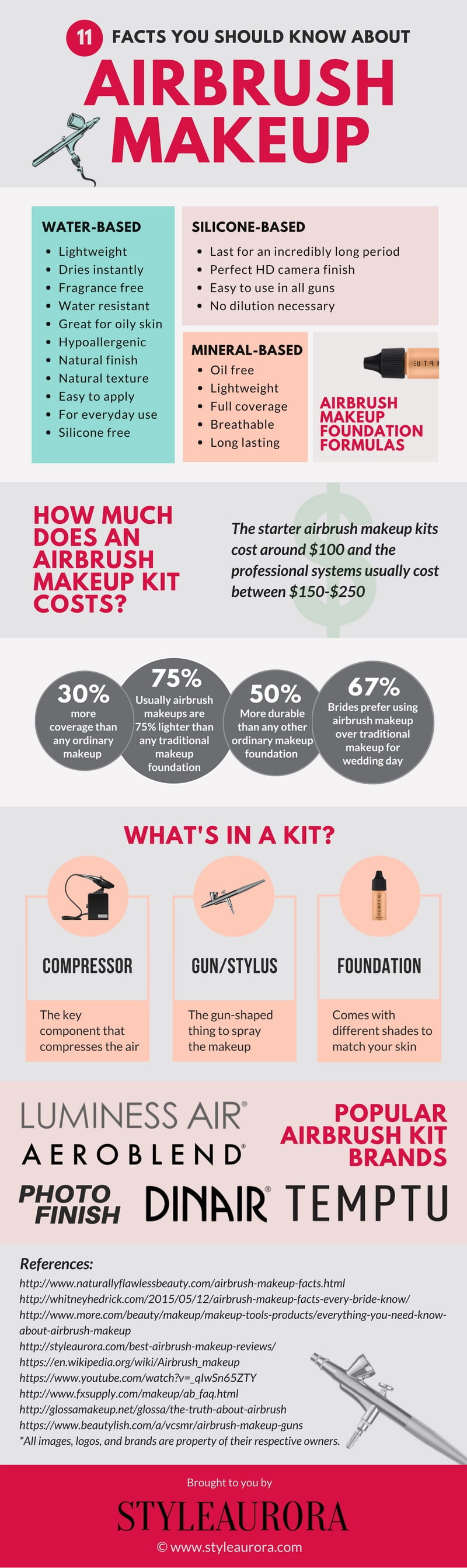 Airbrush Makeup Facts Infographics