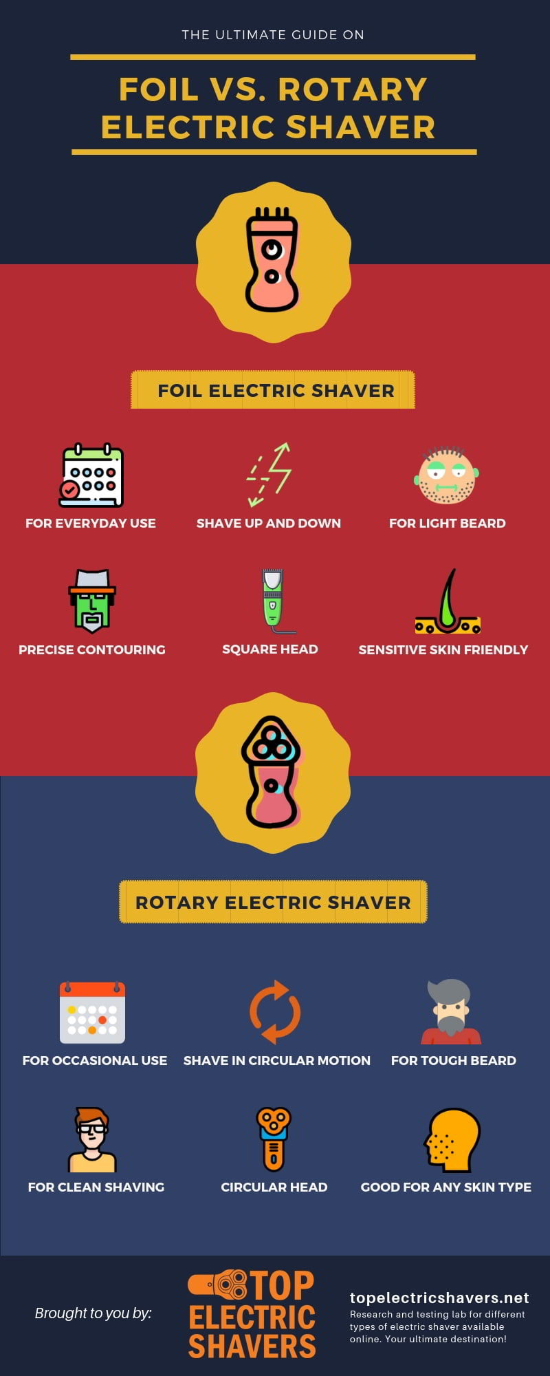 Foil Vs. Rotary Shaver Infographic